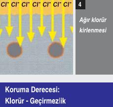 agir_klorur_kirlenmesi