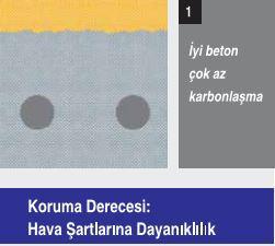 iyi_beton_cok_az_karbonlasma